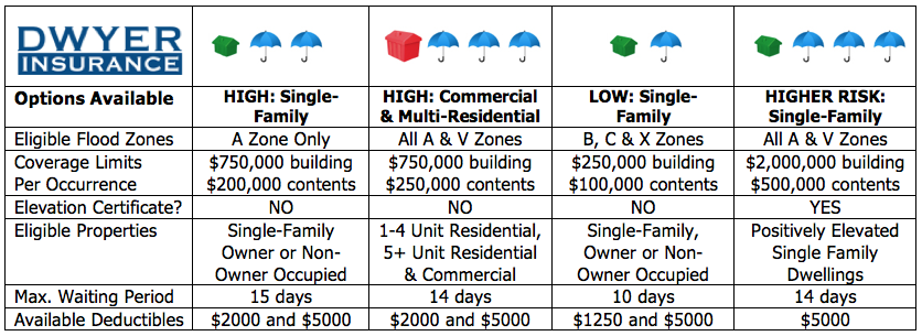 Dwyer Insurance Flood Options