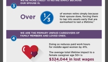 The Reality of Retirement, The Risks Women Face #1