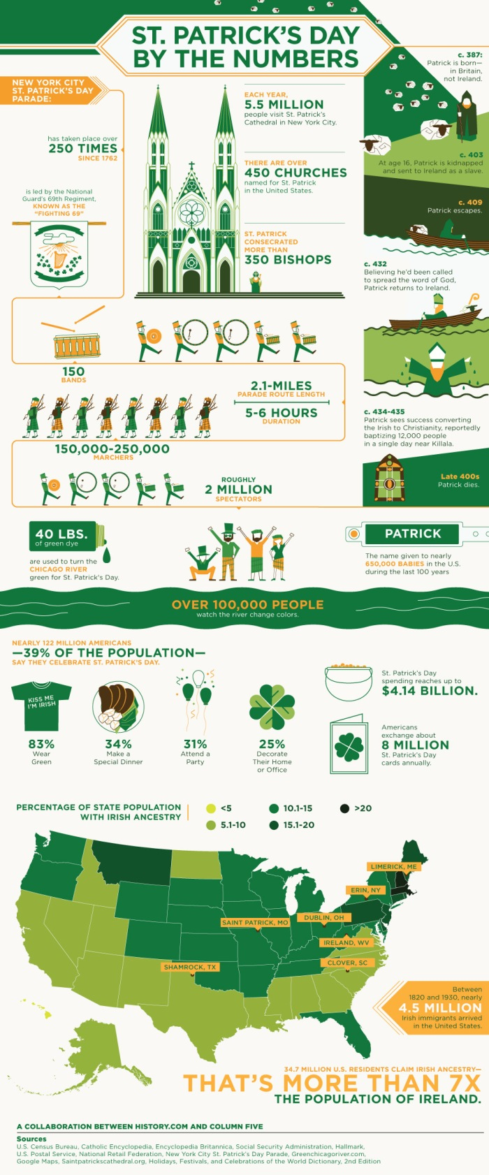 St. Patrick's Day By the Numbers, by the History Channel