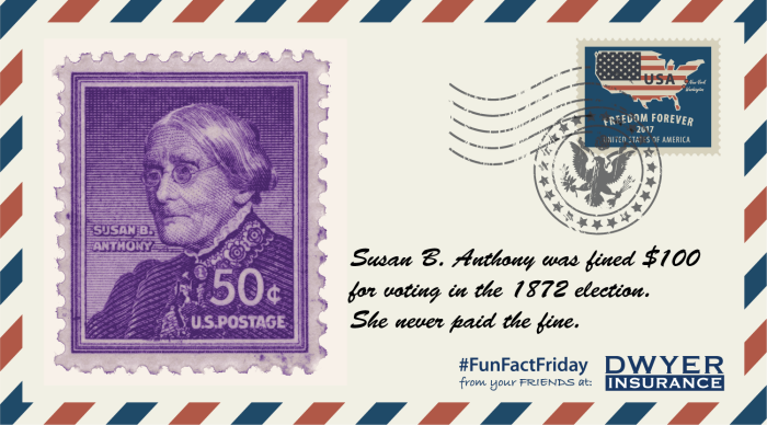 Susan B. Anthony was fined $100 for voting in the 1872 election. She never paid the fine.
