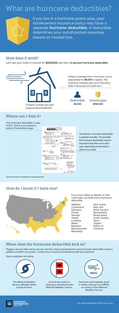 Hurricane Deductible Infographic