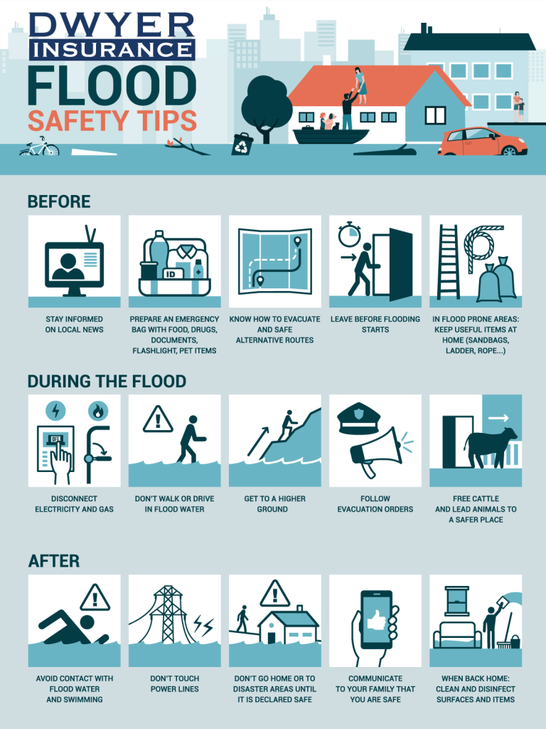 Flood Safety Tips Infographic D.F. Dwyer Insurance