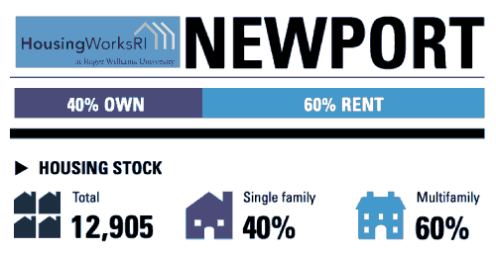 HousingWorksRI-Newportgraphic